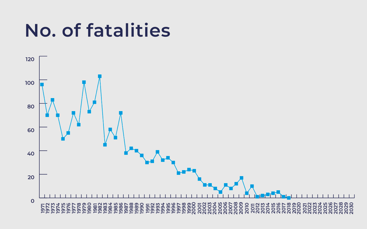 Number of fatalities from piped natural gas